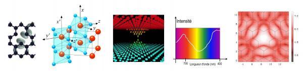 Structure électronique et modélisation atomistique