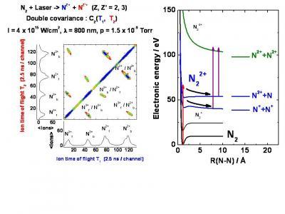 Multiple Ionization Molecular Imaging
