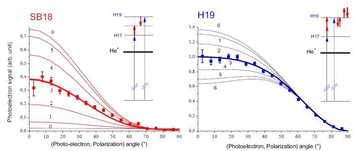 Photoionisation atomique en phase gazeuse
