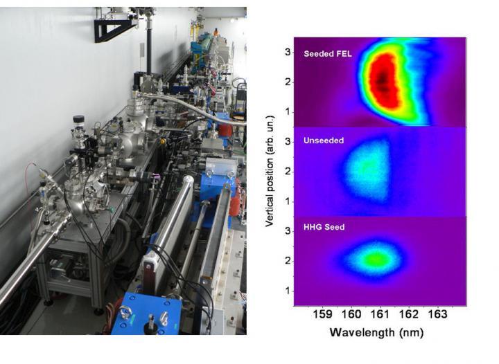 Injection d'un laser à électrons libres