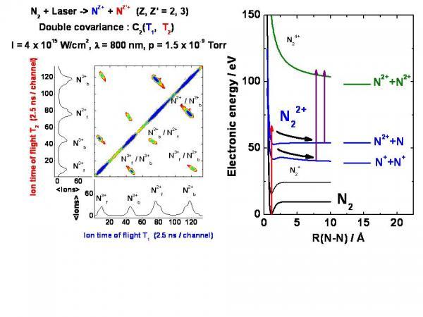 Ionisation Multiple et Imagerie Moléculaire