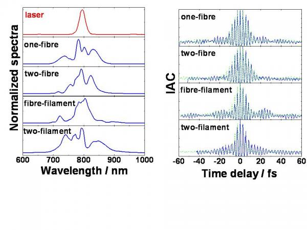 Impulsions de quelques cycles optiques