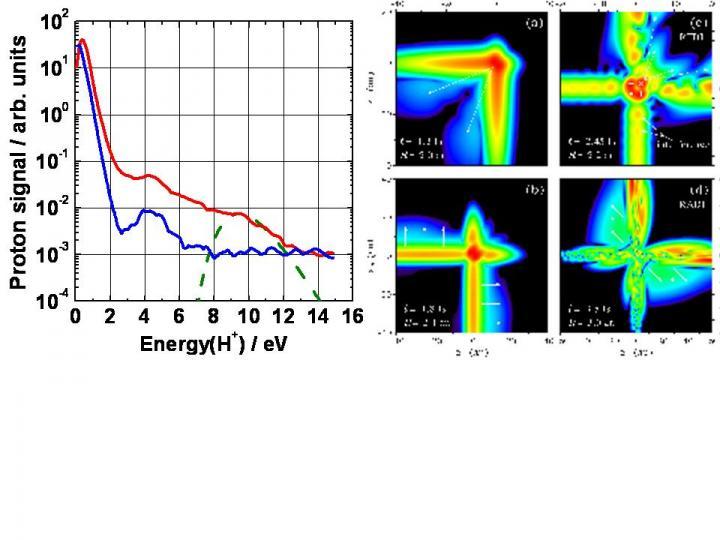 Ionisation double de H2 avec des impulsions de quelques cycles optiques