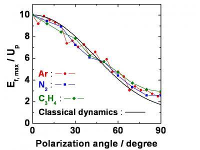Diffraction femtoseconde du photoélectron