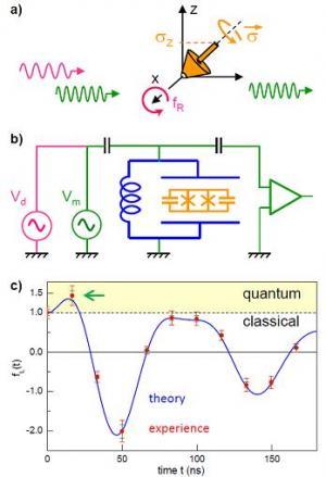 Un monde véritablement quantique : première violation d\'une inégalité de Bell en temps