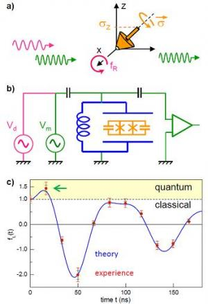 """A truly quantum world: first violation of a """"Bell's inequality in time""""."""