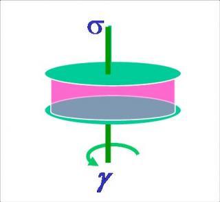 Brevet : Procédé et dispositif pour la détermination d'au moins une propriété dynamique d'un matériau fluide ou solide déformable