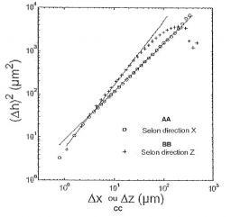 Brevet : Procédé et système de détermination du parcours de propagation d'au moins une fissure à partir d'une ou de surface(s) de rupture crées par cette ou ces fissure(s)