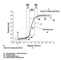 Brevet : Procédé et appareil de mesures de champ magnétique au moyen d'un capteur magnétorésistant