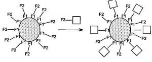 Brevet : Utilisation de nanoparticules à cœœur métallique et double enrobage organique en tant que catalyseurs et nanoparticules utiles comme catalyseurs
