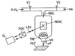 Brevet : Synthèse par pyrolyse laser de nanocristaux de silicium