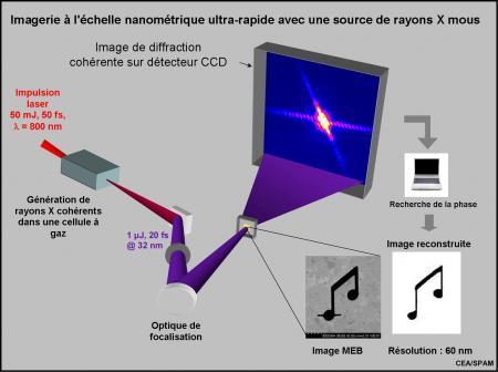 Imagerie ultra-rapide par tir laser unique d''objets nanométriques par diffraction cohérente de rayons X