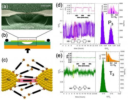 Le rôle des interfaces dans des  jonctions moléculaires mis en évidence par l\'étude statistique de leur conductance