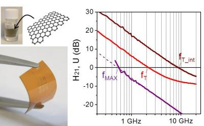 High frequency carbon electronics