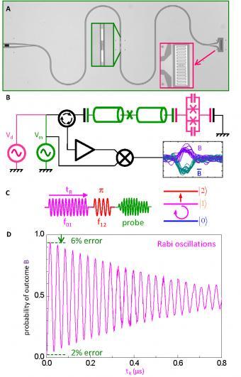 Un nouveau pas vers l'ordinateur quantique : la lecture 'haute-fidélité' d'un bit quantique supraconducteur