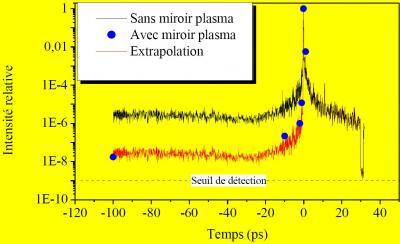 Miroir Plasma : le miroir qui nettoie vos impulsions femtosecondes