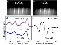 Influence of oxidation on the spin-filtering properties of CoFe2O4(111) tunnel barriers