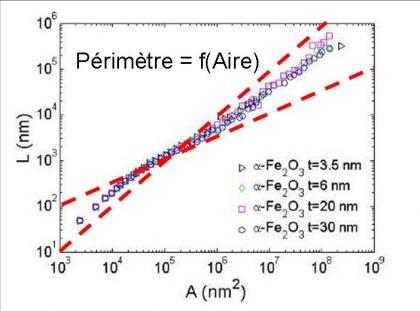 Origine de la distribution des domaines antiferromagnétiques dans les films minces Fe2O3