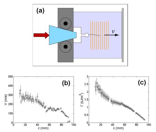 Systèmes complexes et fracture - Nano-Objets et Systèmes Complexes