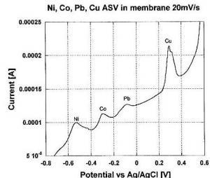 Brevet: 'Procédé et dispositif utilisant une membrane nanoporeuse pour détecter et quantifier des métaux lourds dans un fluide par voltamétrie par strippage anodique'