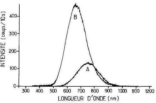 Brevet : Traitement de surface de nanoparticules de silicium