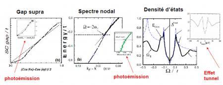 Supraconductivité haut Tc et mode collectif de spins