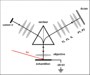 Development of novel XPEEM (spatial,momentum and energy resolved)