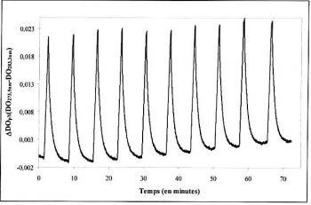 Brevet : Détecteurs nanoporeux de composés aromatiques monocycliques et autres polluants