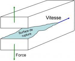 Breaking news ! Dans les matériaux désordonnés, la vitesse de fissuration modifie le mode de rupture