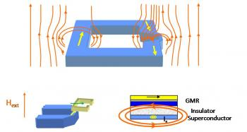 Superconducting-magnetoresistive sensor for very low field measurements