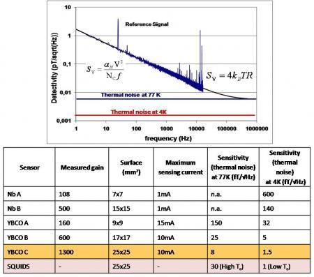 Superconducting-magnetoresistive sensor for very low field measurements