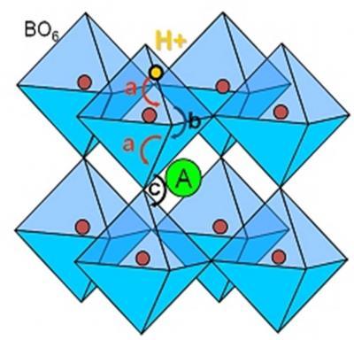 Diffusion de l'hydrogène dans les perovskites : Apport de la Microsonde Nucléaire