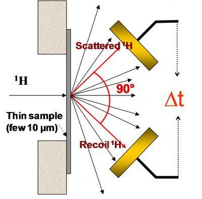 Diffusion de l\'hydrogène dans les perovskites : Apport de la Microsonde Nucléaire