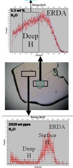 l'ERDA : une méthode de référence pour doser l'eau dans les minéraux terrestres et martiens