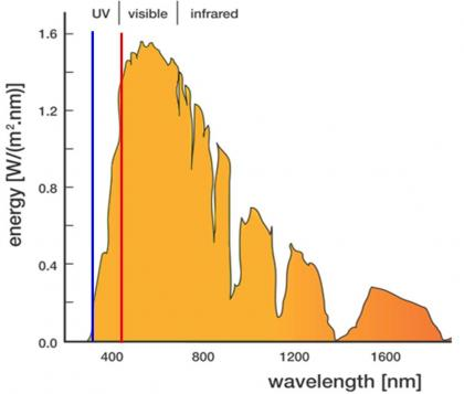 Un nouveau composé aux propriétés intéressantes d\'absorption optique dans le domaine visible : TiO