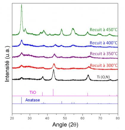 Un nouveau composé aux propriétés intéressantes d'absorption optique dans le domaine visible : TiO
