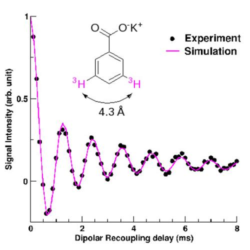 Record of distance for solid state NMR!