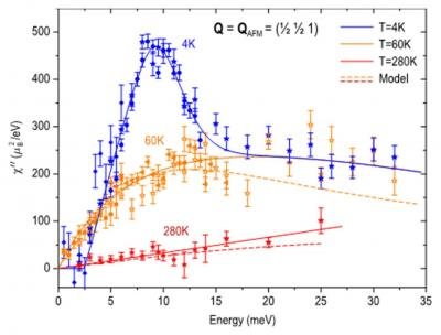 Antiferromagnetic fluctuations in iron arsenide compounds and high-temperature superconductivity