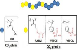 Looking at micellisation of gradient copolymers in supercritical carbon dioxide.