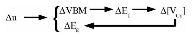 Origine de l\'efficacité des cellules photovoltaïques en couche mince CuIn(S,Se)2