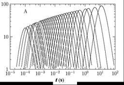 Susceptibilité linéaire et longueur dynamique dans les verres structuraux