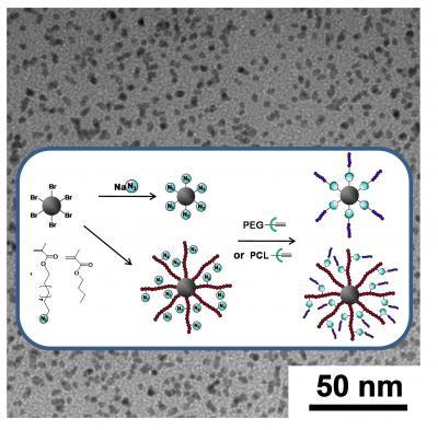 "Greffage 3D de polymères biocompatibles via la chimie ""click""."