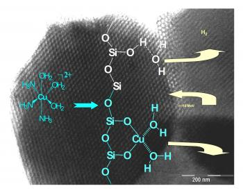 Greffage contrôlé de Cuivre sur matériaux mésoporeux à base de silice