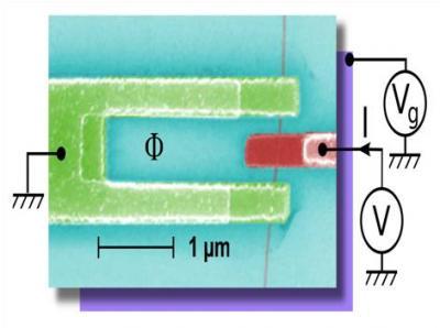 Supraconductivité : Première mise en évidence expérimentale des états d'Andreev