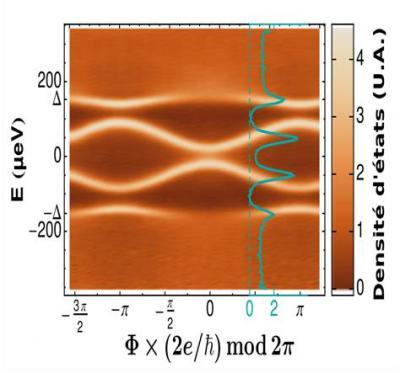 Supraconductivité : Première mise en évidence expérimentale des états d\'Andreev