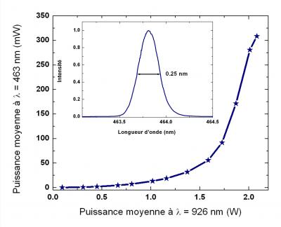 New blue-pulsed laser for excitation of the fluorescent protein for optical imaging of living