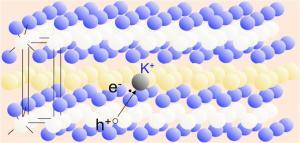 Dopage, piégeage de vortex et diffusion électronique dans les nouveaux supraconducteurs à base de fer