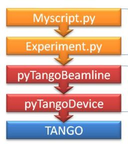 Python interface for TANGO
