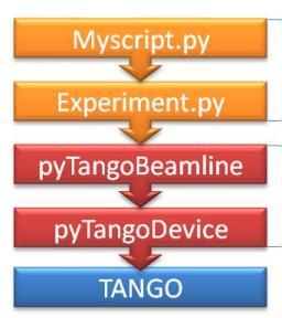 Python interface for TANGO