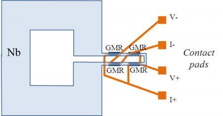 Magnétocardiographie par capteurs à GMR (magnétorésistance géante)